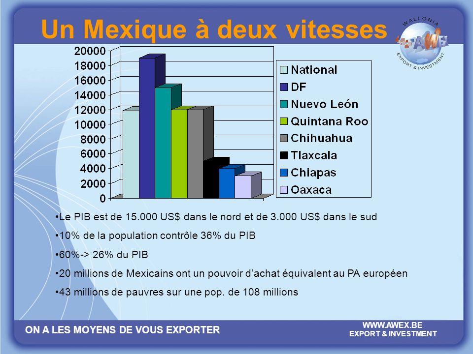 ON A LES MOYENS DE VOUS EXPORTER WWW.AWEX.BE EXPORT & INVESTMENT Un Mexique à deux vitesses Le PIB est de 15.000 US$ dans le nord et de 3.000 US$ dans