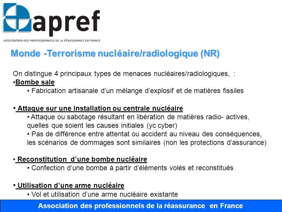Association des Professionnels de la Réassurance en France Association des professionnels de la réassurance en France Monde- Scénarios Scénarios et dommages estimés Ci-joint des scénarios publics de trois types dattentats nucléaires avec des estimations de dommages: Attaque sur centrale nucléaire (US) Attaque conventionnelle : Dommages 200 milliards de dollars (GAO) Bombe sale (Paris) Bombe sale de 5kg TNT et 1,85 PBq (Césium 137) sur Paris, Dommages 100 à 300 milliards euros (Laboratoire Spiez, Suisse) Bombe nucléaire fabriquée (US) Bombe sur New York : 800 milliards US (American Academy of Actuaries) Bombe 10 kt dans un port californien: + de 1000 milliards US (Rand)