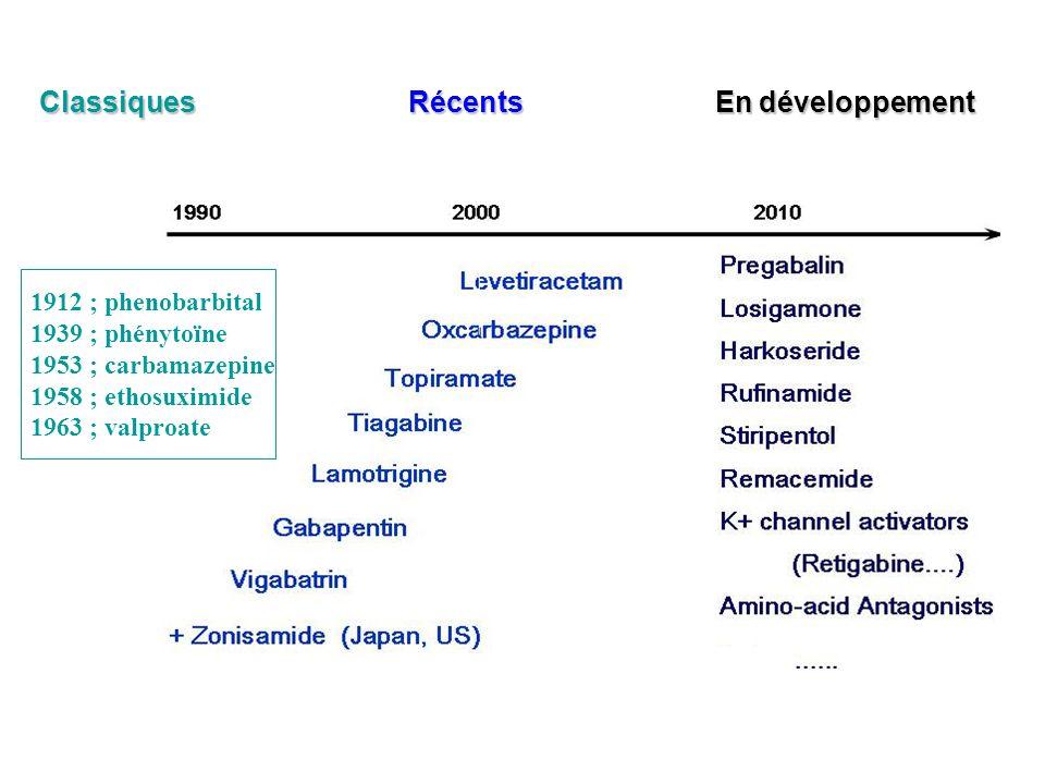 1912 ; phenobarbital 1939 ; phénytoïne 1953 ; carbamazepine 1958 ; ethosuximide 1963 ; valproate … Classiques Récents En développement