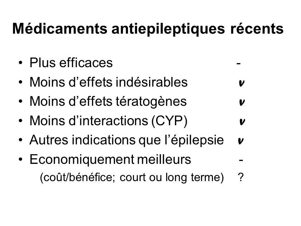 Médicaments antiepileptiques récents Plus efficaces - Moins deffets indésirables v Moins deffets tératogènes v Moins dinteractions (CYP) v Autres indi