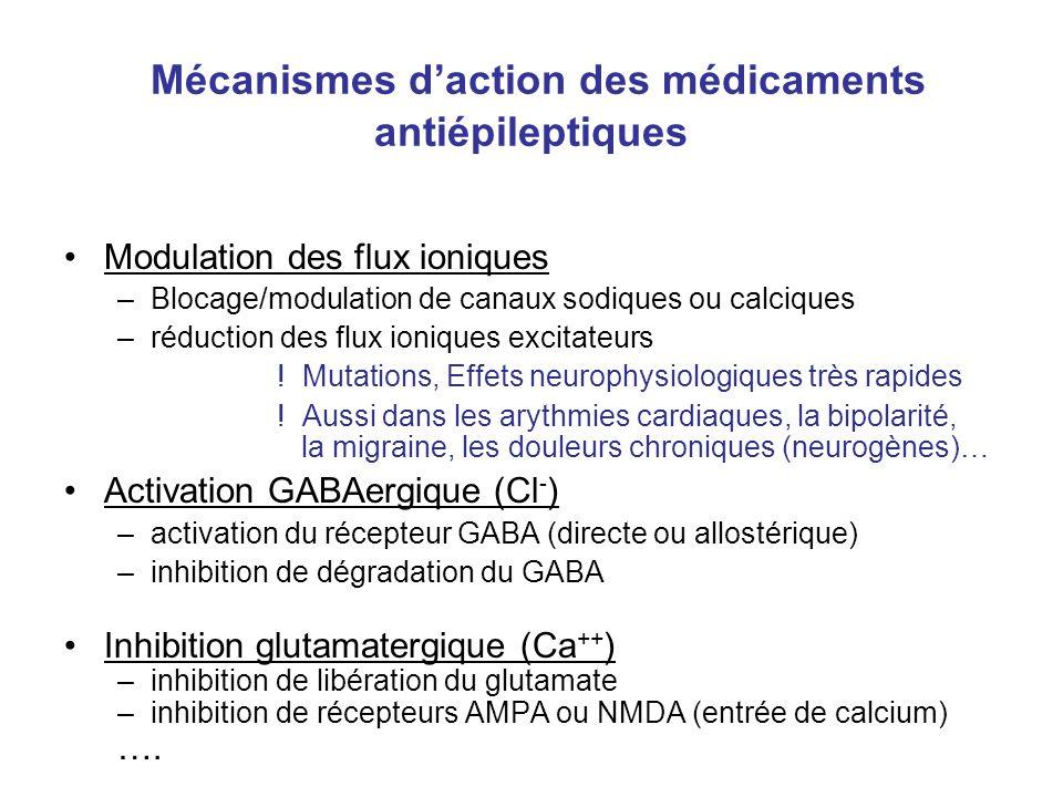 Mécanismes daction des médicaments antiépileptiques Modulation des flux ioniques –Blocage/modulation de canaux sodiques ou calciques –réduction des fl