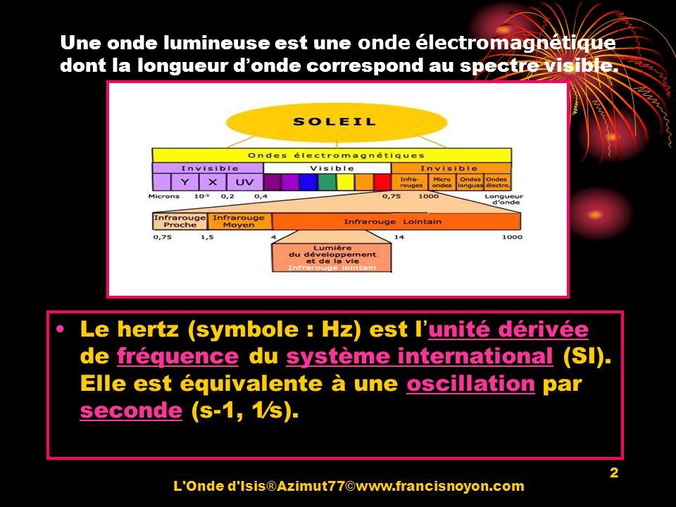 2 Une onde lumineuse est une onde électromagnétique dont la longueur donde correspond au spectre visible. Le hertz (symbole : Hz) est lunité dérivée d