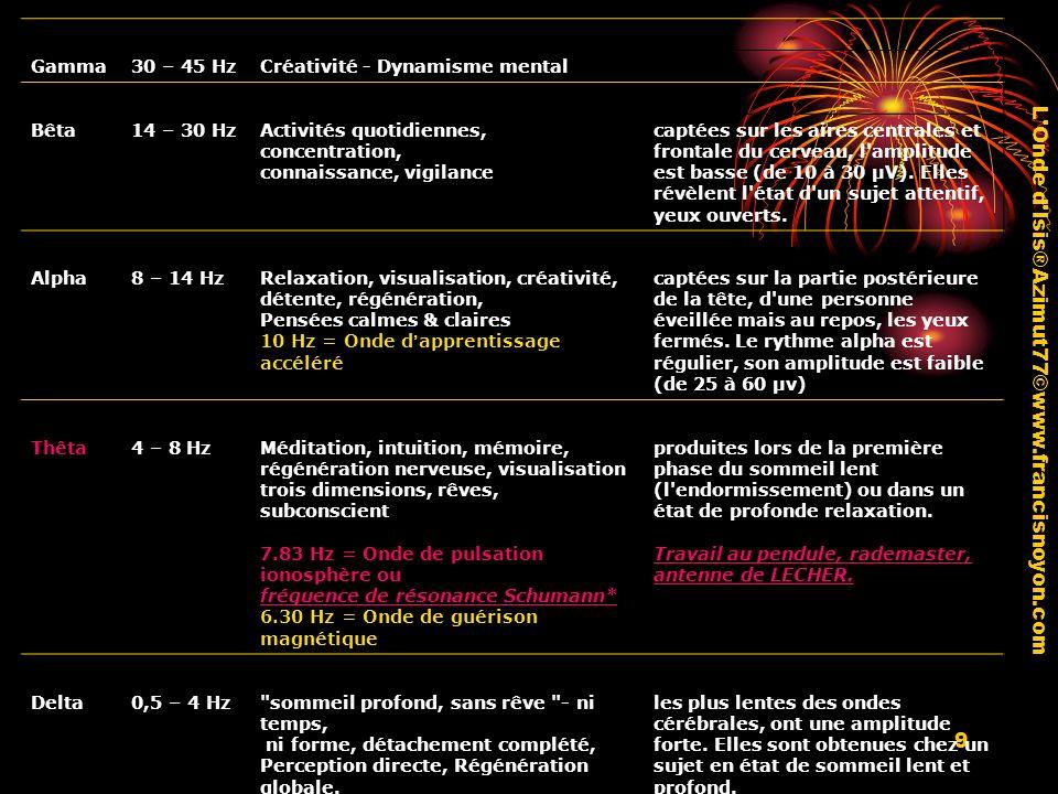 9 OndesFréquenceEtatObservations Gamma30 – 45 HzCréativité - Dynamisme mental Bêta14 – 30 HzActivités quotidiennes, concentration, connaissance, vigil