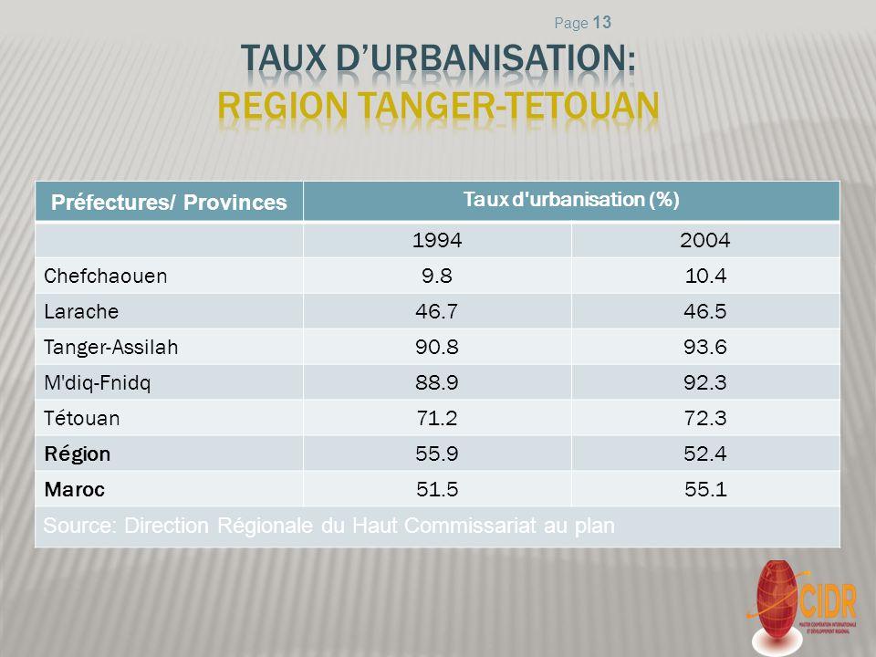 Préfectures/ Provinces Taux d'urbanisation (%) 19942004 Chefchaouen9.810.4 Larache46.746.5 Tanger-Assilah90.893.6 M'diq-Fnidq88.992.3 Tétouan71.272.3