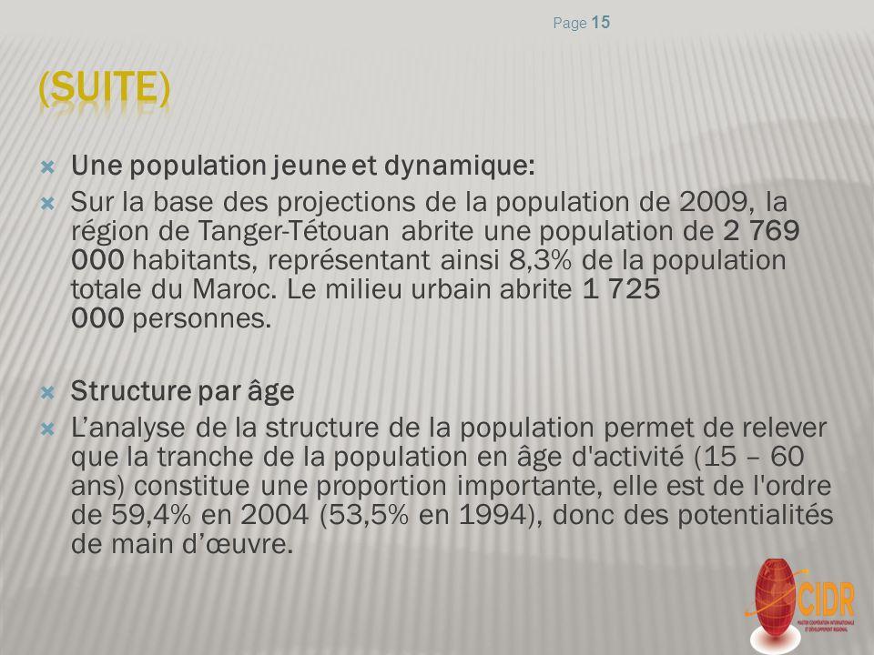 Une population jeune et dynamique: Sur la base des projections de la population de 2009, la région de Tanger-Tétouan abrite une population de 2 769 00