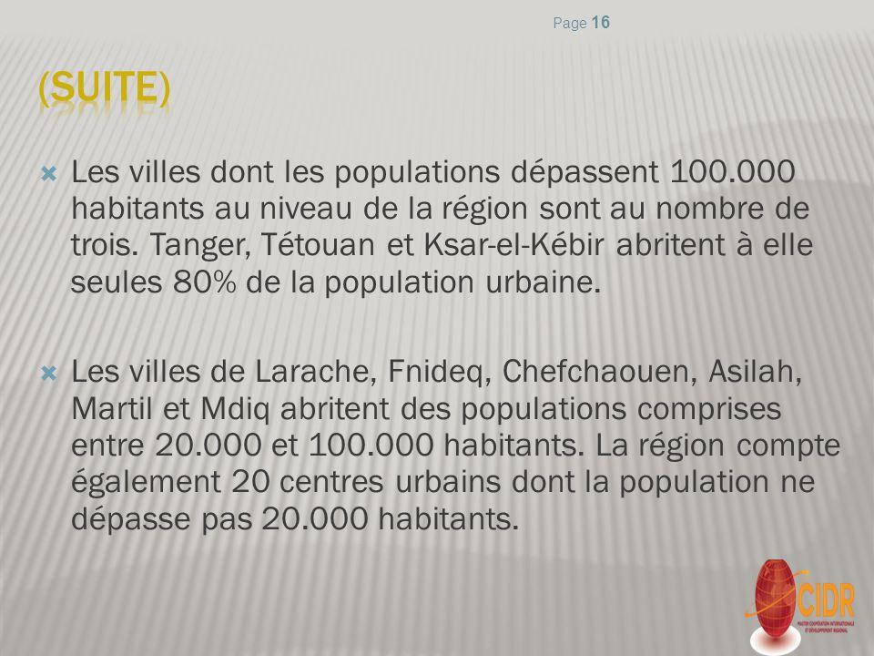 Les villes dont les populations dépassent 100.000 habitants au niveau de la région sont au nombre de trois. Tanger, Tétouan et Ksar-el-Kébir abritent