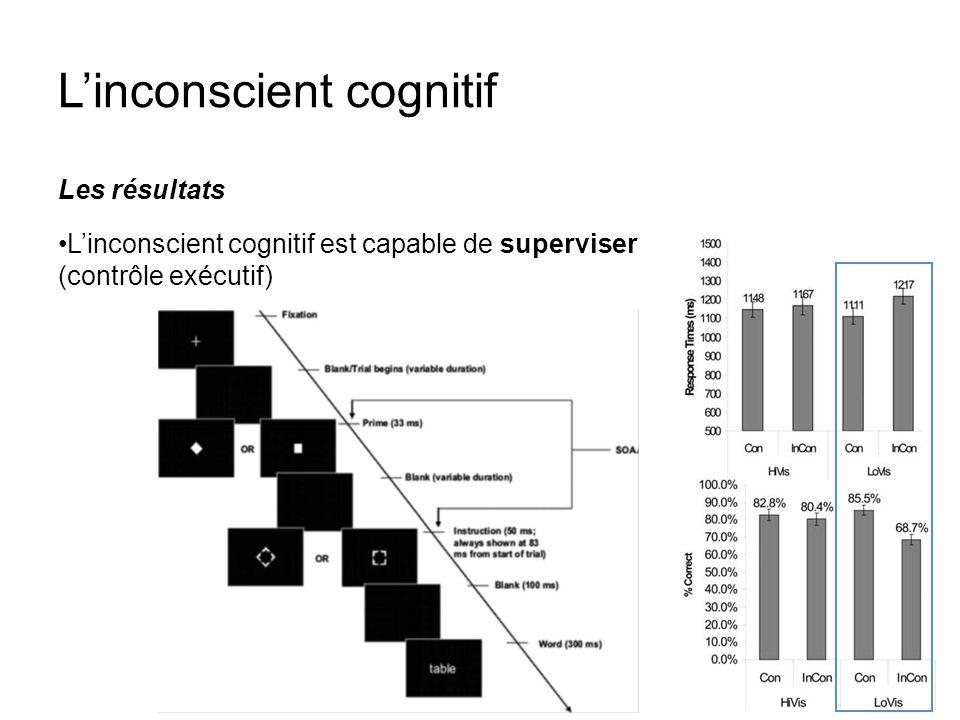 Linconscient cognitif Les résultats Linconscient cognitif est capable de superviser (contrôle exécutif)
