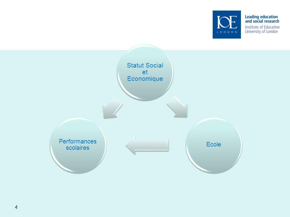 15 Analyses Econométriques.Régressions multi-niveaux.