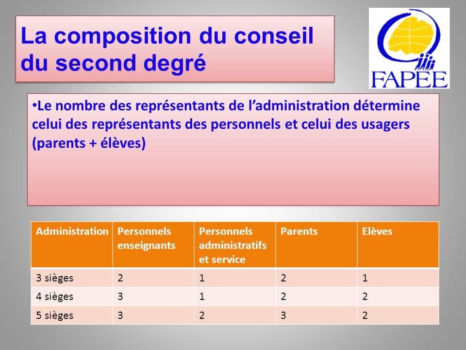 Le nombre des représentants de ladministration détermine celui des représentants des personnels et celui des usagers (parents + élèves) Administration