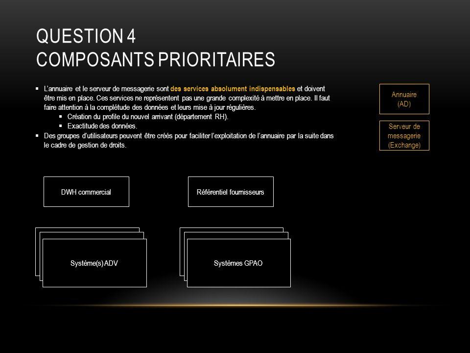 QUESTION 4 COMPOSANTS PRIORITAIRES Système(s) ADVSystèmes GPAO DWH commercialRéférentiel fournisseurs Annuaire (AD) Serveur de messagerie (Exchange) L
