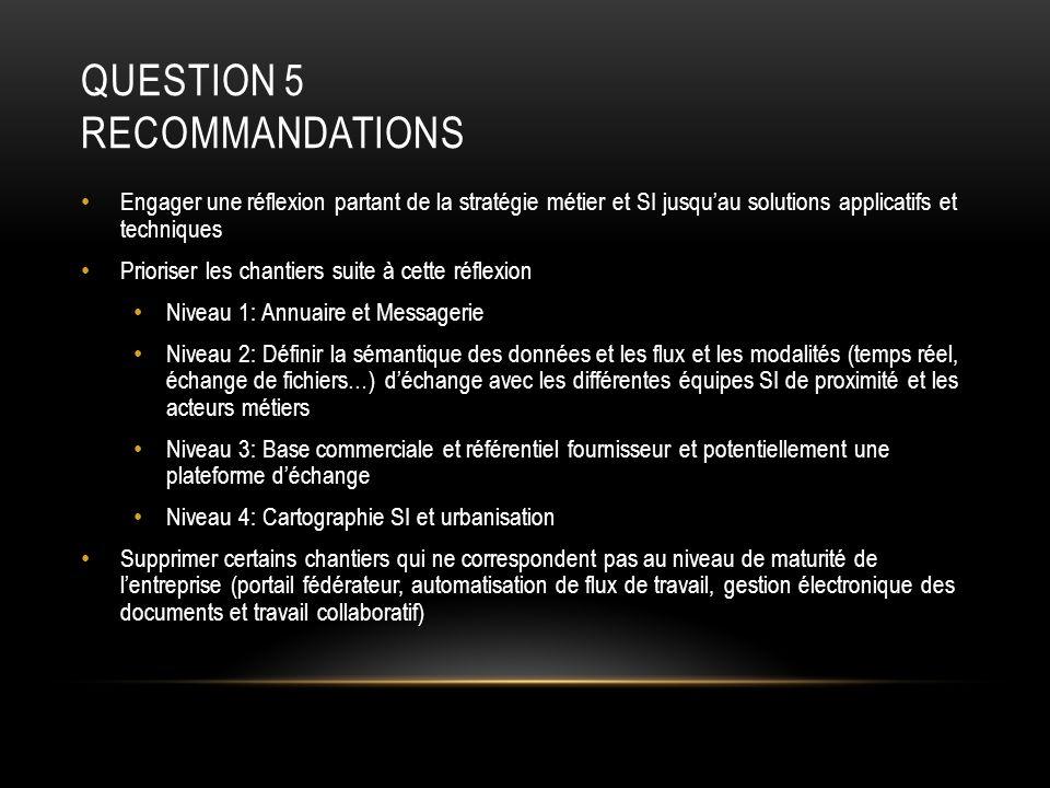 QUESTION 5 RECOMMANDATIONS Engager une réflexion partant de la stratégie métier et SI jusquau solutions applicatifs et techniques Prioriser les chanti