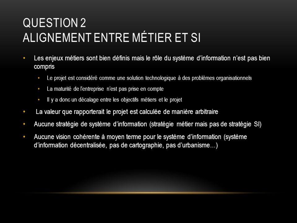 QUESTION 2 OUTIL VS PROBLÈME DORGANISATION La technologie ne peut pas résoudre les problèmes organisationnels.