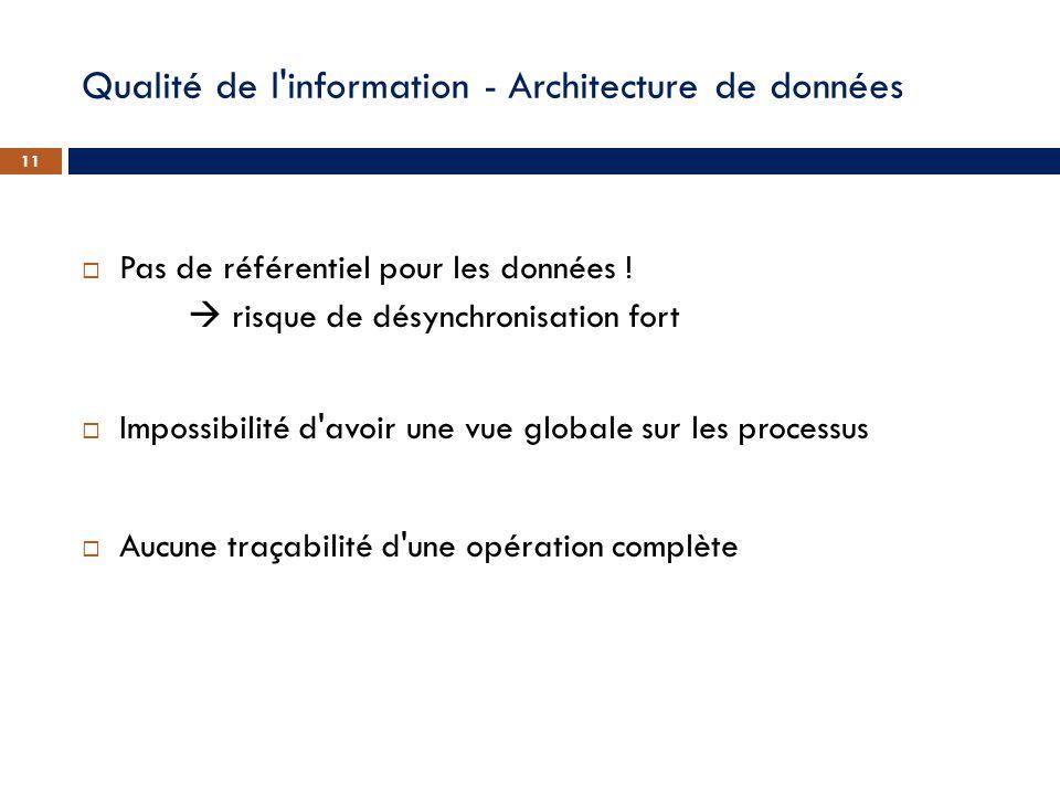 Qualité de l'information - Architecture de données Pas de référentiel pour les données ! risque de désynchronisation fort Impossibilité d'avoir une vu