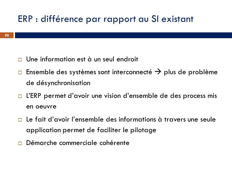 ERP : différence par rapport au SI existant Une information est à un seul endroit Ensemble des systèmes sont interconnecté plus de problème de désynch