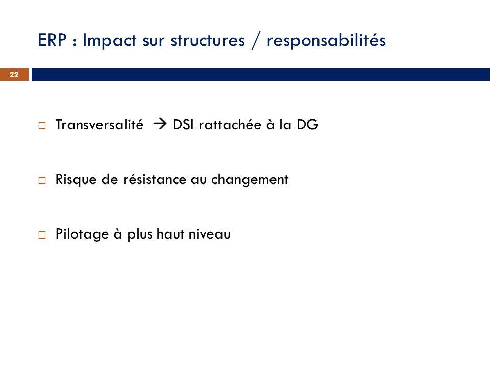 ERP : Impact sur structures / responsabilités Transversalité DSI rattachée à la DG Risque de résistance au changement Pilotage à plus haut niveau 22