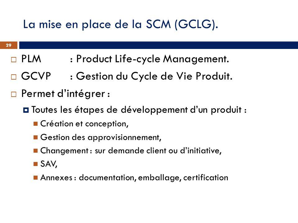 La mise en place de la SCM (GCLG). PLM: Product Life-cycle Management. GCVP: Gestion du Cycle de Vie Produit. Permet dintégrer : Toutes les étapes de