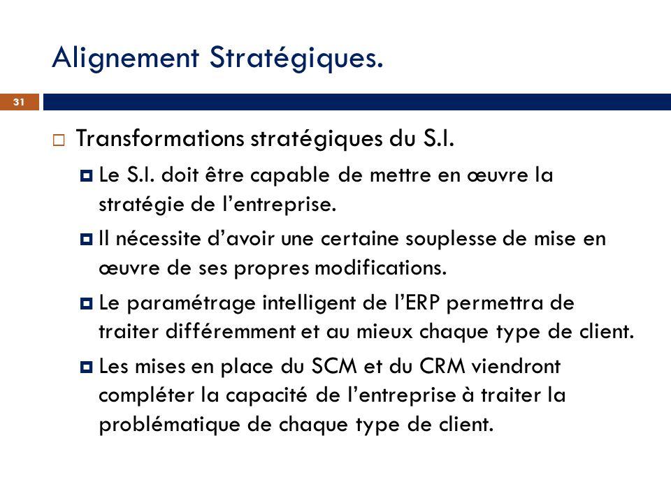 Alignement Stratégiques. Transformations stratégiques du S.I. Le S.I. doit être capable de mettre en œuvre la stratégie de lentreprise. Il nécessite d