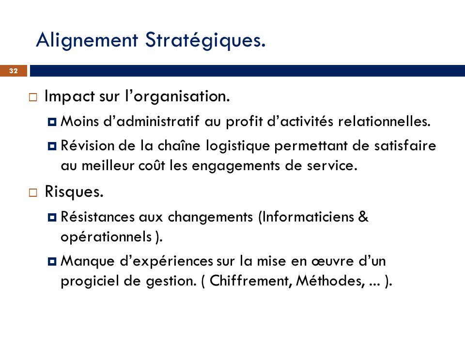 Alignement Stratégiques. Impact sur lorganisation. Moins dadministratif au profit dactivités relationnelles. Révision de la chaîne logistique permetta