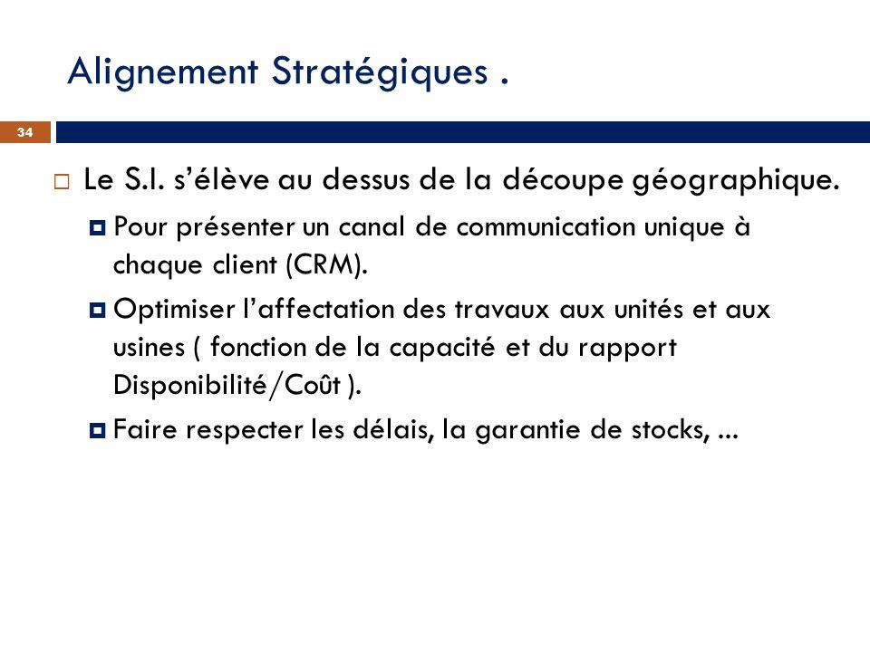 Alignement Stratégiques. Le S.I. sélève au dessus de la découpe géographique. Pour présenter un canal de communication unique à chaque client (CRM). O