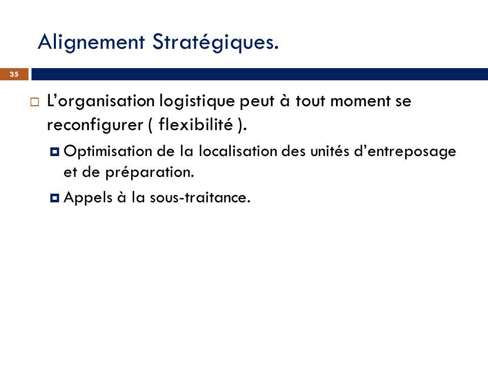 Alignement Stratégiques. Lorganisation logistique peut à tout moment se reconfigurer ( flexibilité ). Optimisation de la localisation des unités dentr