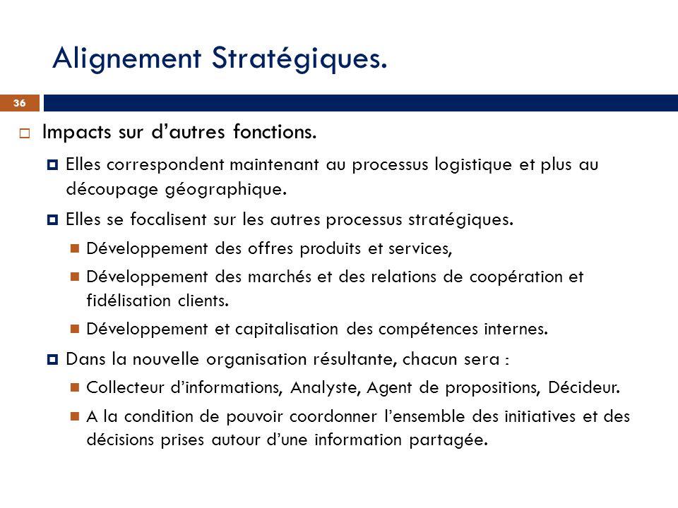 Alignement Stratégiques. Impacts sur dautres fonctions. Elles correspondent maintenant au processus logistique et plus au découpage géographique. Elle