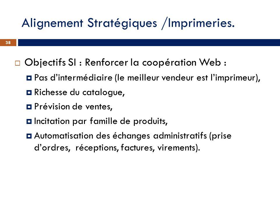 Objectifs SI : Renforcer la coopération Web : Pas dintermédiaire (le meilleur vendeur est limprimeur), Richesse du catalogue, Prévision de ventes, Inc