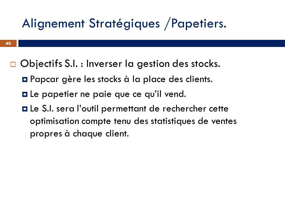 Objectifs S.I. : Inverser la gestion des stocks. Papcar gère les stocks à la place des clients. Le papetier ne paie que ce quil vend. Le S.I. sera lou