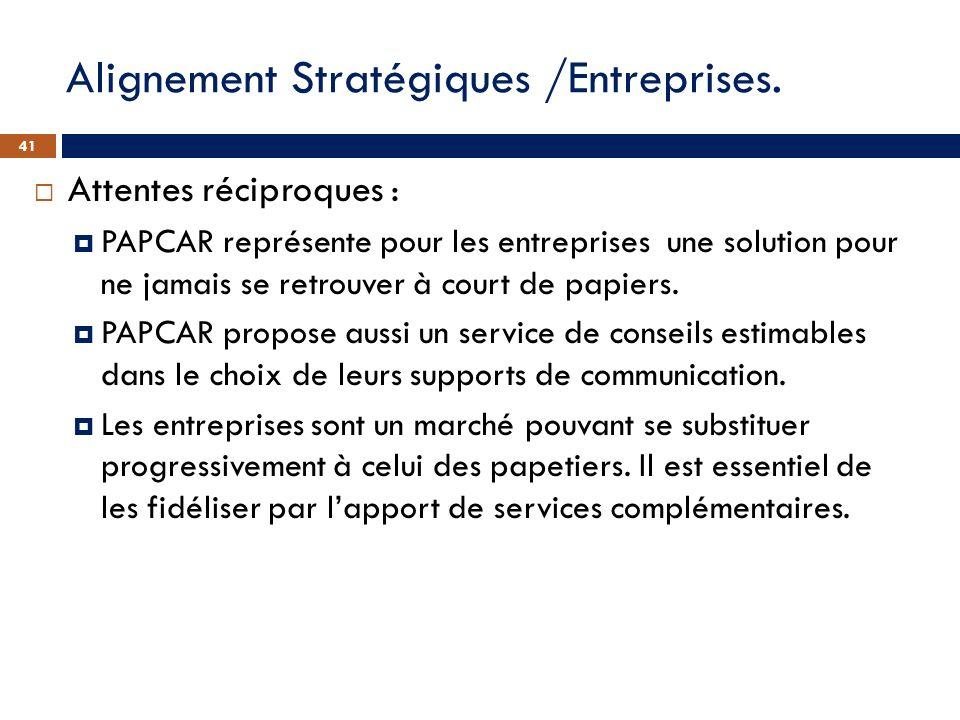 Alignement Stratégiques /Entreprises. Attentes réciproques : PAPCAR représente pour les entreprises une solution pour ne jamais se retrouver à court d