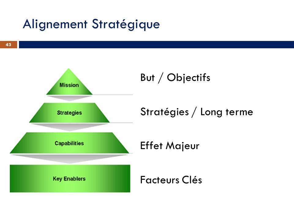 Alignement Stratégique But / Objectifs Stratégies / Long terme Effet Majeur Facteurs Clés 43