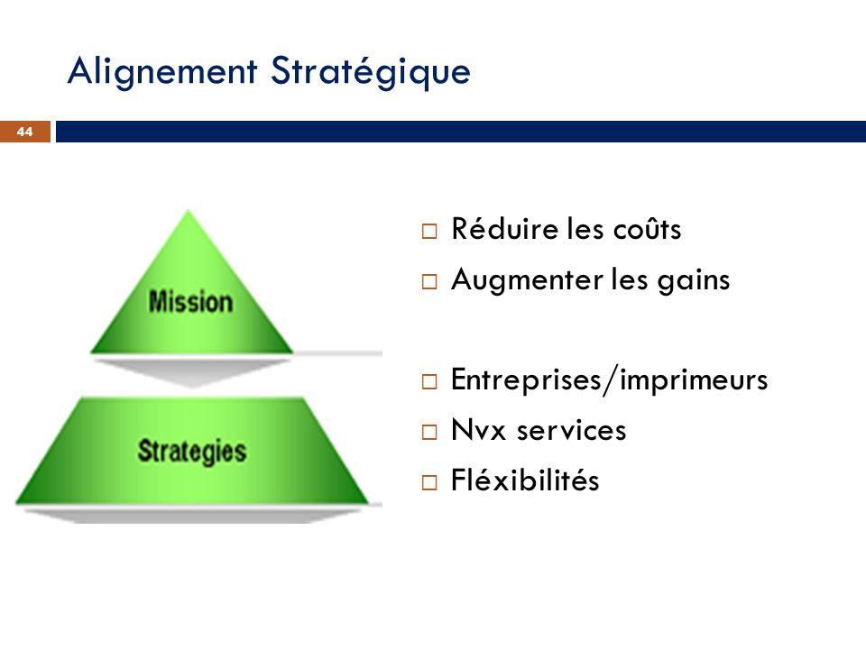 Réduire les coûts Augmenter les gains Entreprises/imprimeurs Nvx services Fléxibilités 44 Alignement Stratégique