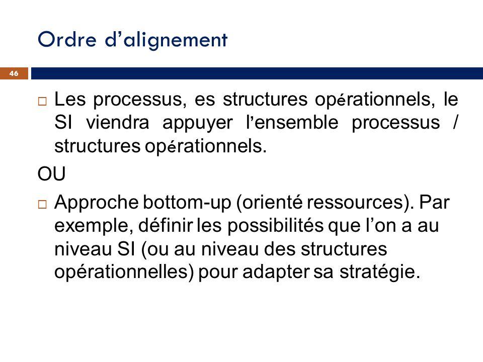 Ordre dalignement Les processus, es structures op é rationnels, le SI viendra appuyer l ensemble processus / structures op é rationnels. OU Approche b