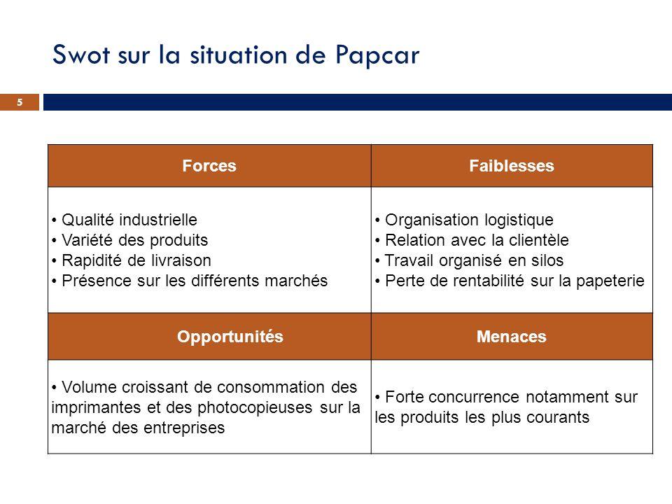 Swot sur la situation de Papcar 5 ForcesFaiblesses Qualité industrielle Variété des produits Rapidité de livraison Présence sur les différents marchés