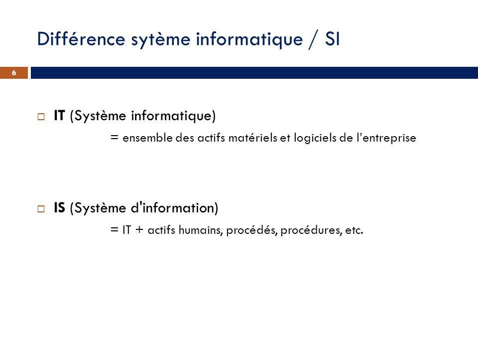 Différence sytème informatique / SI IT (Système informatique) = ensemble des actifs matériels et logiciels de lentreprise IS (Système d'information) =