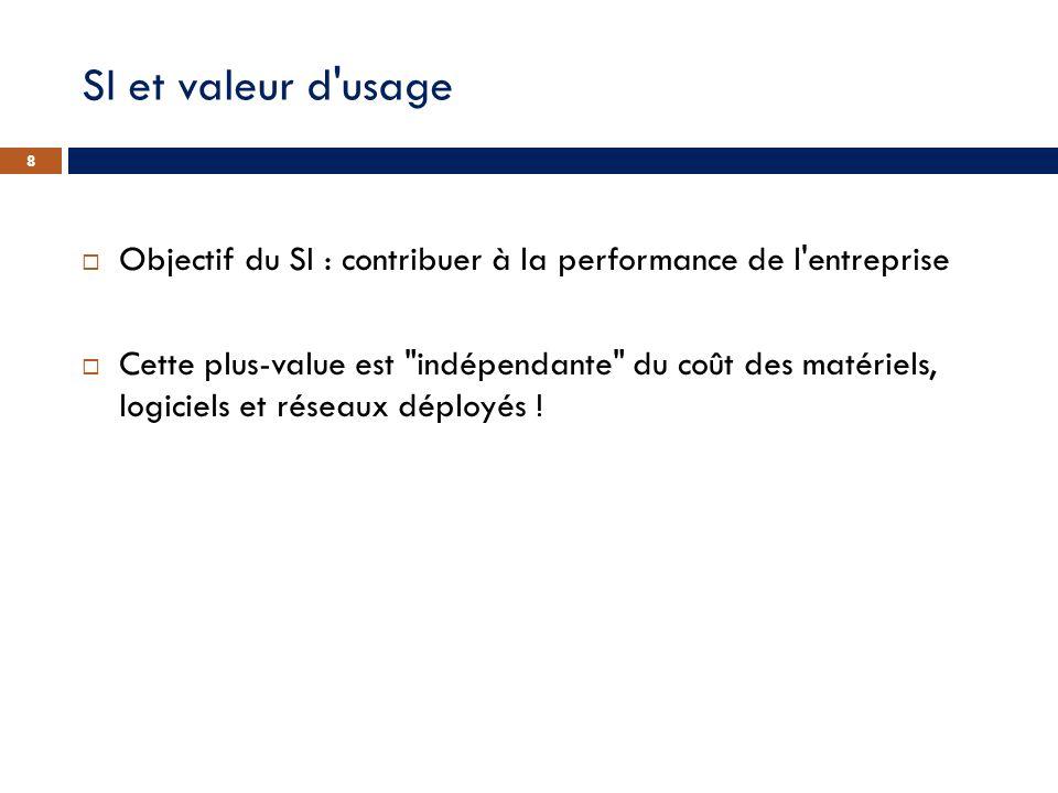 SI et valeur d'usage Objectif du SI : contribuer à la performance de l'entreprise Cette plus-value est