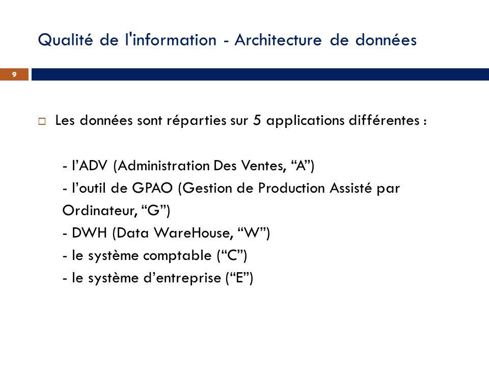 Qualité de l'information - Architecture de données Les données sont réparties sur 5 applications différentes : - lADV (Administration Des Ventes, A) -
