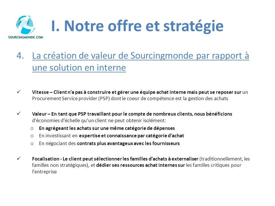 I. Notre offre et stratégie 4.La création de valeur de Sourcingmonde par rapport à une solution en interne Vitesse – Client na pas à construire et gér