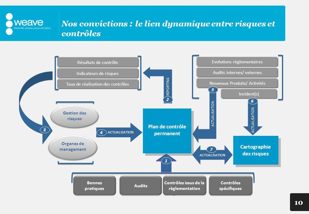 10 REPORTING Plan de contrôle permanent ACTUALISATION Audits Contrôles issus de la règlementation Contrôles spécifiques Incident(s) Evolutions règleme
