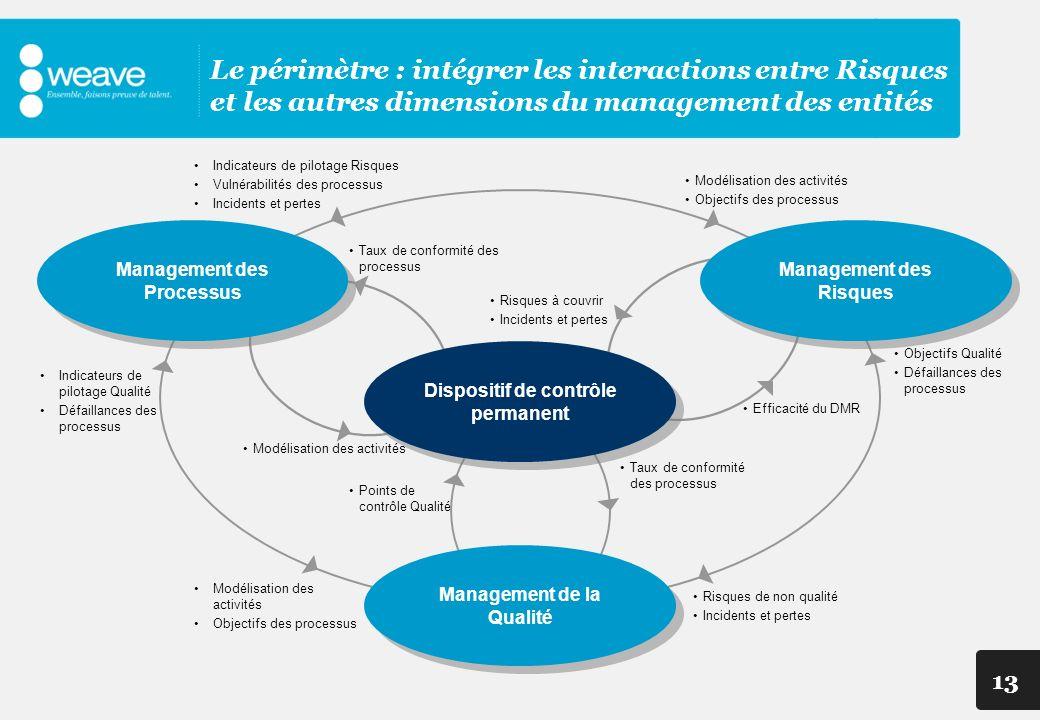 13 Modélisation des activités Dispositif de contrôle permanent Management des Processus Management des Risques Management de la Qualité Indicateurs de