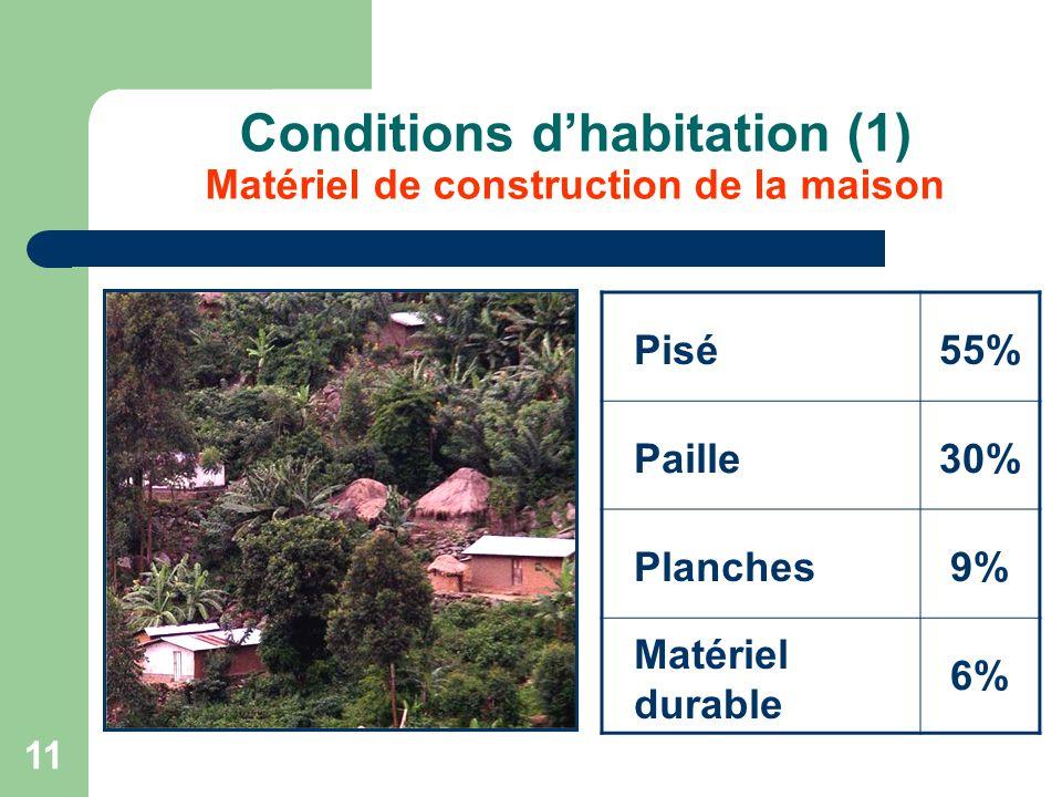 11 Conditions dhabitation (1) Matériel de construction de la maison Pisé55% Paille30% Planches9% Matériel durable 6%