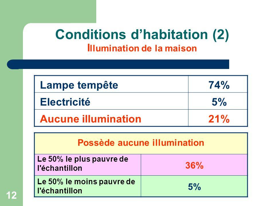 12 Conditions dhabitation (2) I llumination de la maison Lampe tempête74% Electricité5% Aucune illumination21% Possède aucune illumination Le 50% le plus pauvre de l échantillon 36% Le 50% le moins pauvre de l échantillon 5%