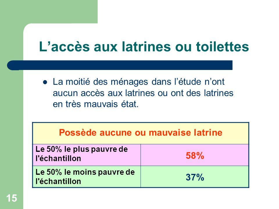 15 Laccès aux latrines ou toilettes La moitié des ménages dans létude nont aucun accès aux latrines ou ont des latrines en très mauvais état.