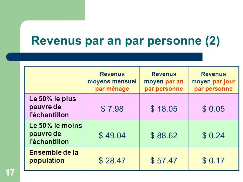 17 Revenus par an par personne (2) Revenus moyens mensuel par ménage Revenus moyen par an par personne Revenus moyen par jour par personne Le 50% le plus pauvre de l échantillon $ 7.98$ 18.05$ 0.05 Le 50% le moins pauvre de l échantillon $ 49.04$ 88.62$ 0.24 Ensemble de la population $ 28.47$ 57.47$ 0.17
