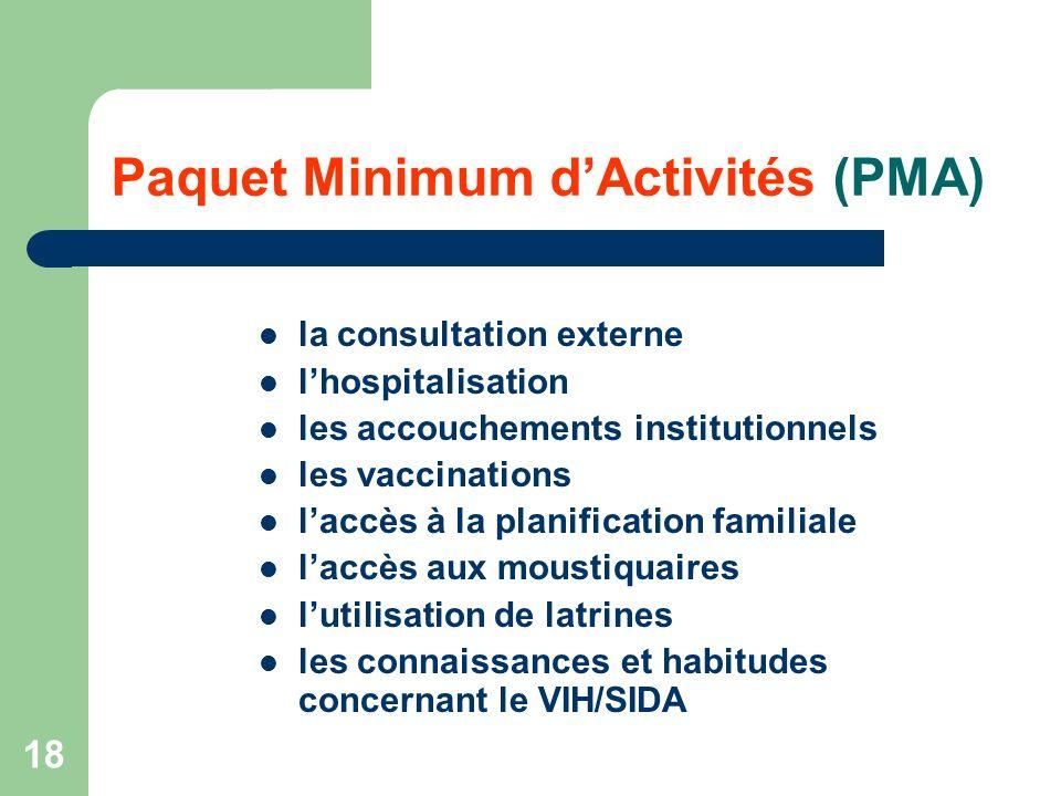 18 Paquet Minimum dActivités (PMA) la consultation externe lhospitalisation les accouchements institutionnels les vaccinations laccès à la planification familiale laccès aux moustiquaires lutilisation de latrines les connaissances et habitudes concernant le VIH/SIDA