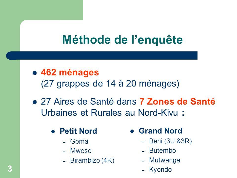 3 Méthode de lenquête 462 ménages (27 grappes de 14 à 20 ménages) 27 Aires de Santé dans 7 Zones de Santé Urbaines et Rurales au Nord-Kivu : Petit Nord – Goma – Mweso – Birambizo (4R) Grand Nord – Beni (3U &3R) – Butembo – Mutwanga – Kyondo