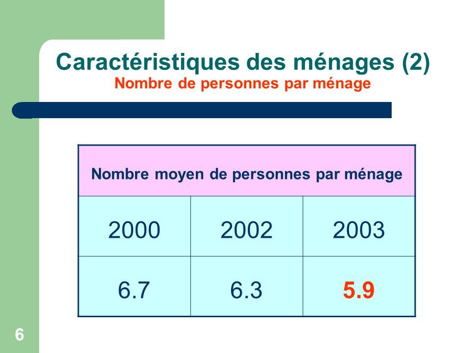 6 Caractéristiques des ménages (2) Nombre de personnes par ménage Nombre moyen de personnes par ménage 200020022003 6.76.35.9