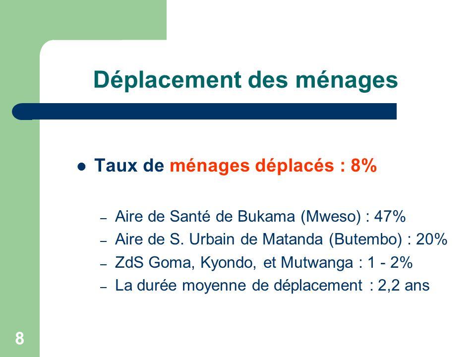8 Déplacement des ménages Taux de ménages déplacés : 8% – Aire de Santé de Bukama (Mweso) : 47% – Aire de S.
