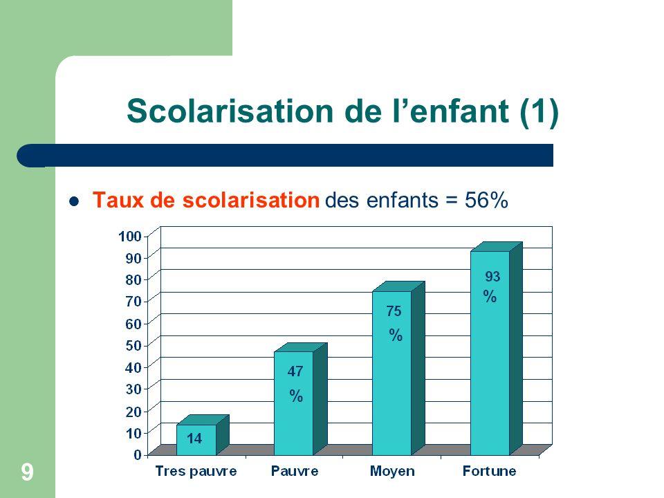 9 Scolarisation de lenfant (1) Taux de scolarisation des enfants = 56% % % %