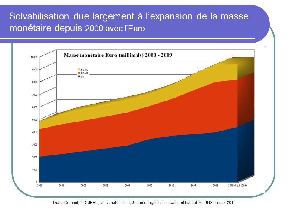 Solvabilisation due largement à lexpansion de la masse monétaire depuis 2000 avec lEuro Didier Cornuel, EQUIPPE, Université Lille 1, Journée Ingénieri