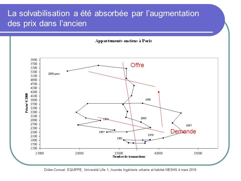 La solvabilisation a été absorbée par laugmentation des prix dans lancien Didier Cornuel, EQUIPPE, Université Lille 1, Journée Ingénierie urbaine et h