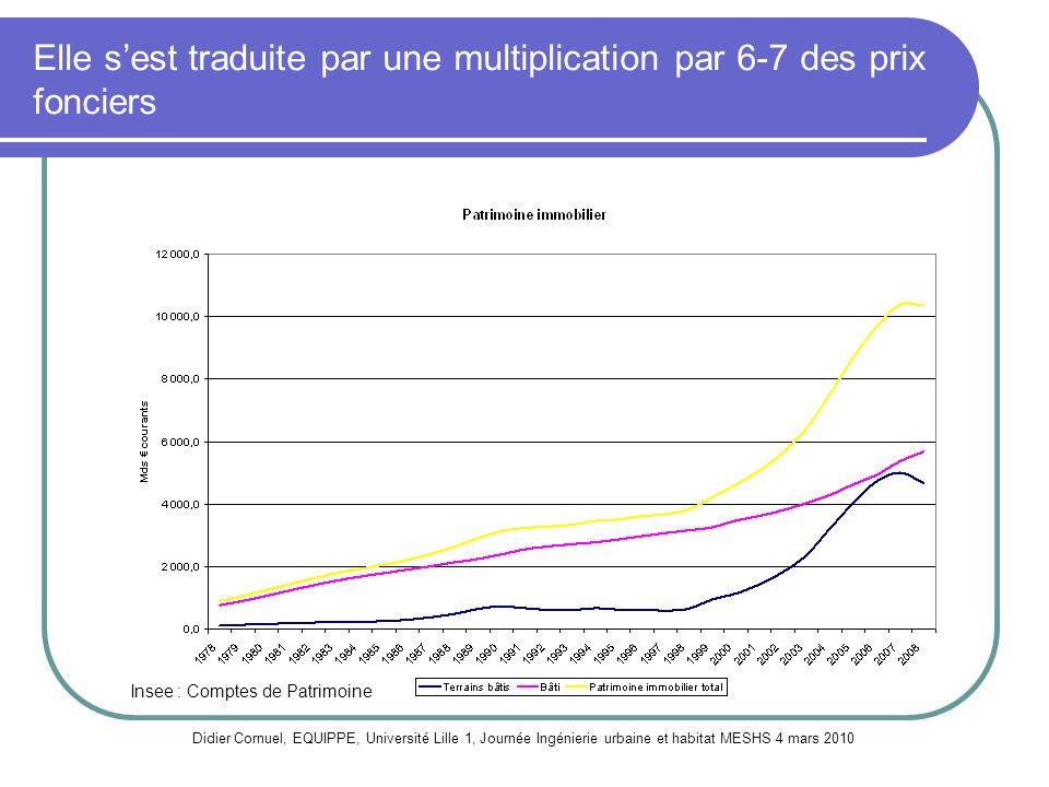 Elle sest traduite par une multiplication par 6-7 des prix fonciers Didier Cornuel, EQUIPPE, Université Lille 1, Journée Ingénierie urbaine et habitat
